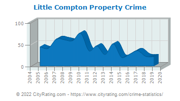 Little Compton Property Crime