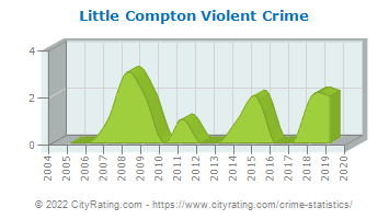Little Compton Violent Crime