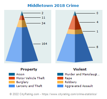 Middletown Crime 2018