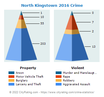 North Kingstown Crime 2016