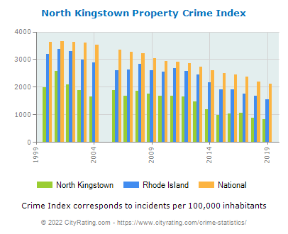 North Kingstown Property Crime vs. State and National Per Capita