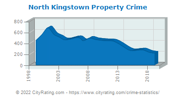 North Kingstown Property Crime