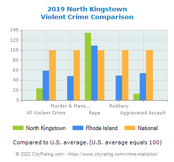 North Kingstown Violent Crime vs. State and National Comparison