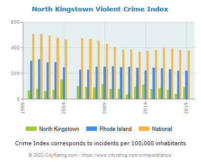 North Kingstown Violent Crime vs. State and National Per Capita