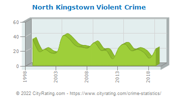 North Kingstown Violent Crime