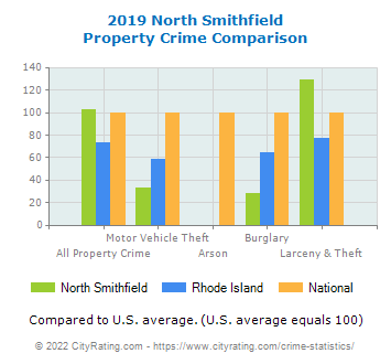 North Smithfield Property Crime vs. State and National Comparison