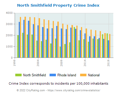 North Smithfield Property Crime vs. State and National Per Capita