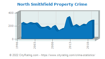 North Smithfield Property Crime