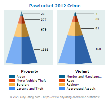 Pawtucket Crime 2012