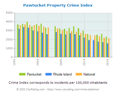Pawtucket Property Crime vs. State and National Per Capita