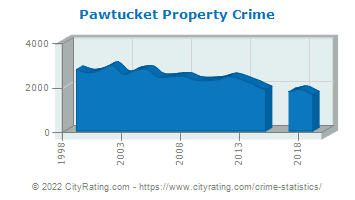 Pawtucket Property Crime