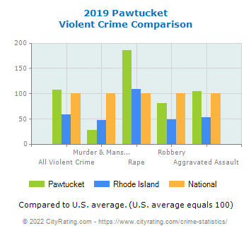 Pawtucket Violent Crime vs. State and National Comparison