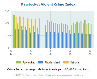 Pawtucket Violent Crime vs. State and National Per Capita