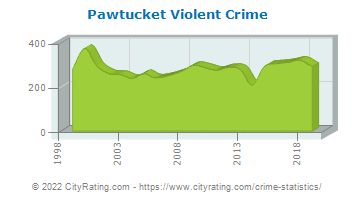 Pawtucket Violent Crime