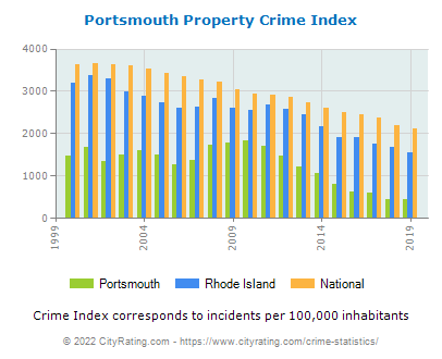 Portsmouth Property Crime vs. State and National Per Capita