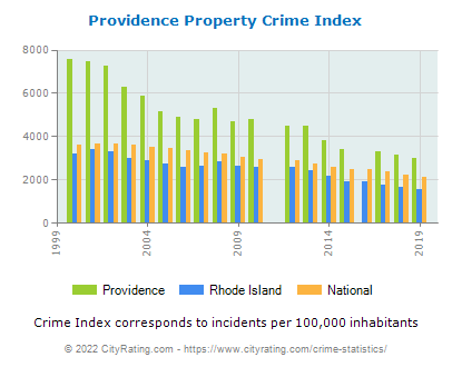 Providence Property Crime vs. State and National Per Capita