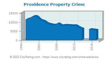 Providence Property Crime