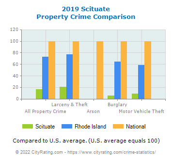 Scituate Property Crime vs. State and National Comparison