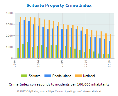 Scituate Property Crime vs. State and National Per Capita