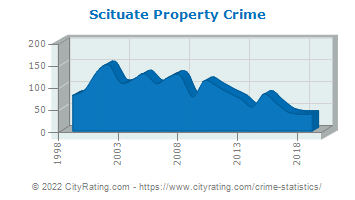 Scituate Property Crime
