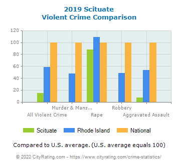 Scituate Violent Crime vs. State and National Comparison