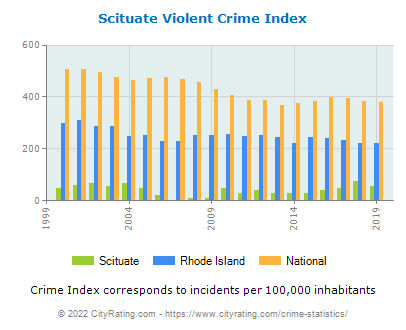 Scituate Violent Crime vs. State and National Per Capita