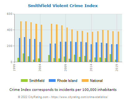 Smithfield Violent Crime vs. State and National Per Capita