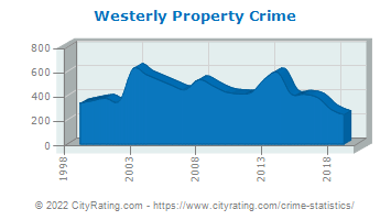 Westerly Property Crime