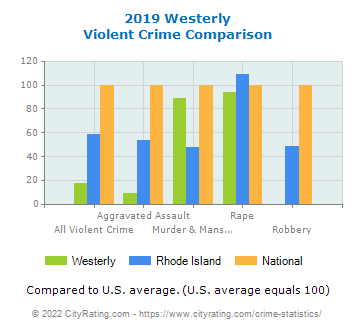 Westerly Violent Crime vs. State and National Comparison