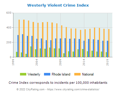 Westerly Violent Crime vs. State and National Per Capita