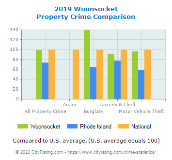 Woonsocket Property Crime vs. State and National Comparison