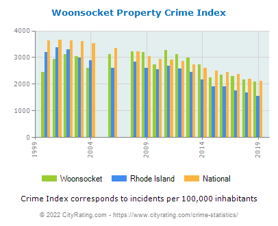 Woonsocket Property Crime vs. State and National Per Capita