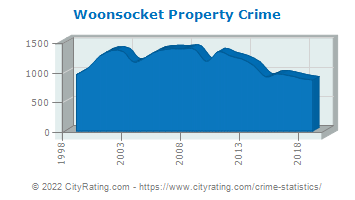Woonsocket Property Crime