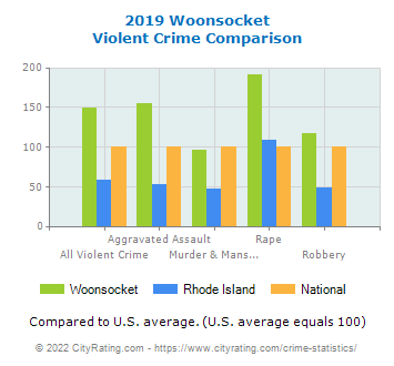 Woonsocket Violent Crime vs. State and National Comparison