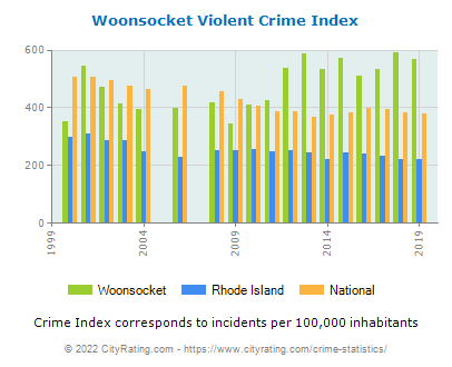 Woonsocket Violent Crime vs. State and National Per Capita