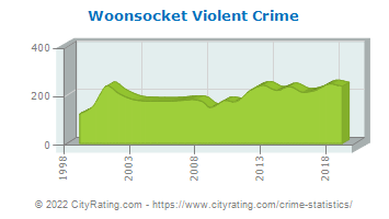 Woonsocket Violent Crime
