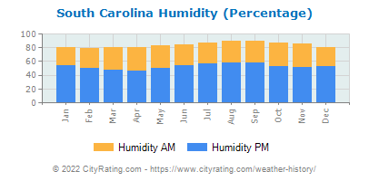 South Carolina Relative Humidity