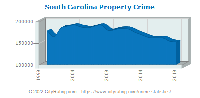 South Carolina Property Crime