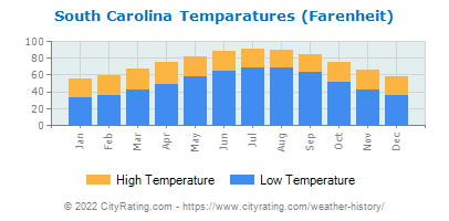 South Carolina Average Temperatures