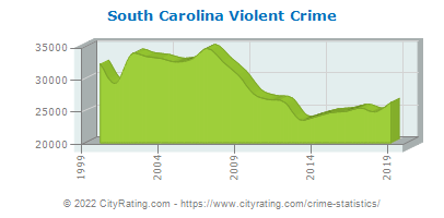 South Carolina Violent Crime