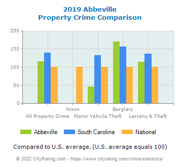 Abbeville Property Crime vs. State and National Comparison