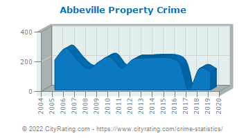 Abbeville Property Crime