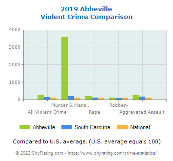 Abbeville Violent Crime vs. State and National Comparison