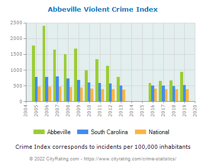 Abbeville Violent Crime vs. State and National Per Capita