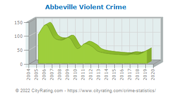 Abbeville Violent Crime
