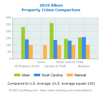 Aiken Property Crime vs. State and National Comparison