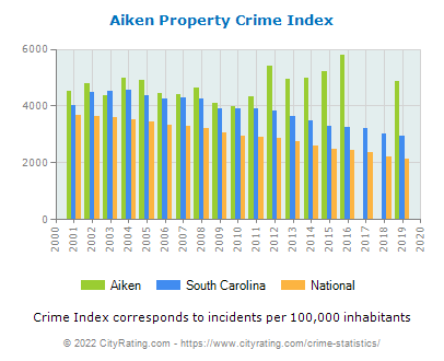 Aiken Property Crime vs. State and National Per Capita