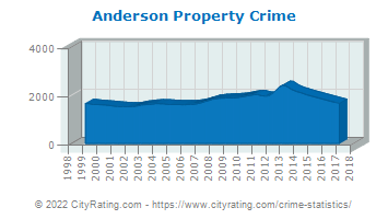 Anderson Property Crime