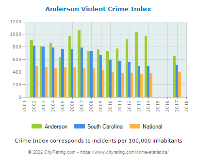 Anderson Violent Crime vs. State and National Per Capita