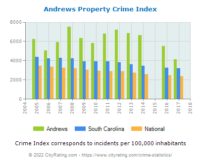 Andrews Property Crime vs. State and National Per Capita